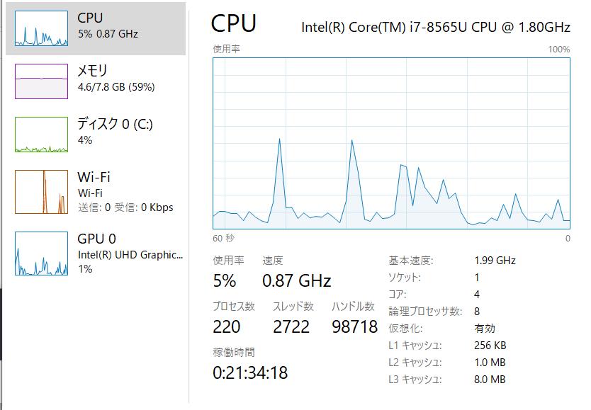 CPUを表示しているところd